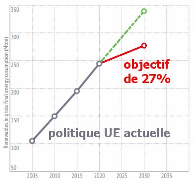 2015 04 evol nrj renew UE 2005 2030 FR
