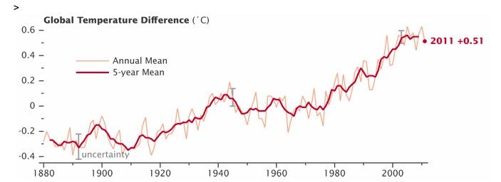 2012 01 NASA rechauffement climatique 1880 2011