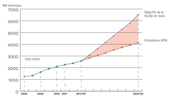 2012 11 AFPG puissances geothermie 2006 2020 France