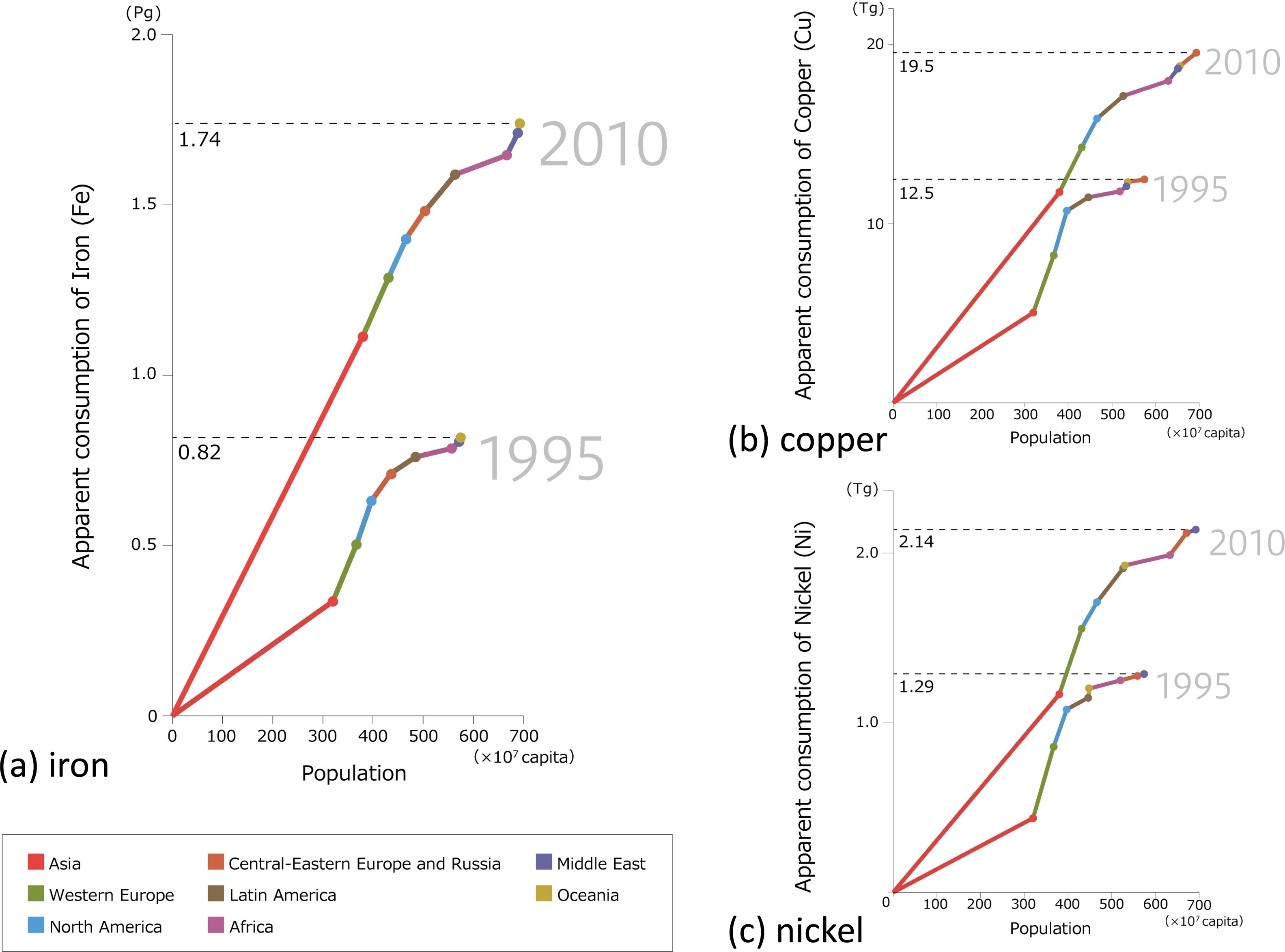2018 02 27 ressources MT conso distrib 1995 2010
